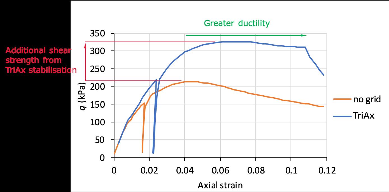 Testy trójosiowe materiałów stabilizowanych georusztami